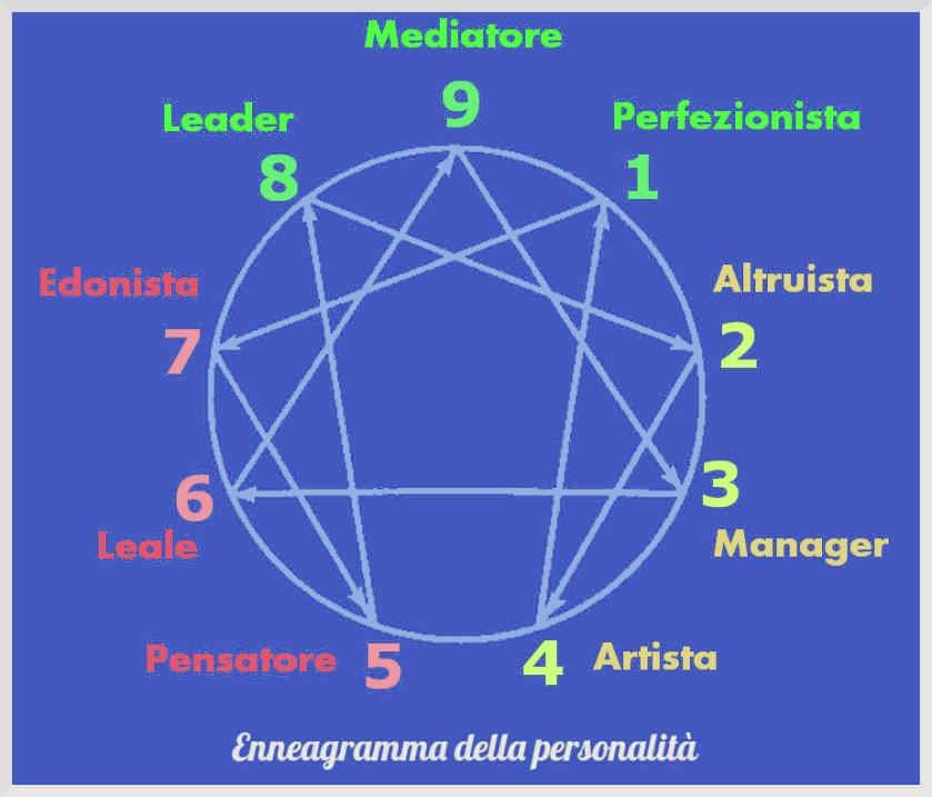 enneagramma-personalità-1-2-3-4.jpg